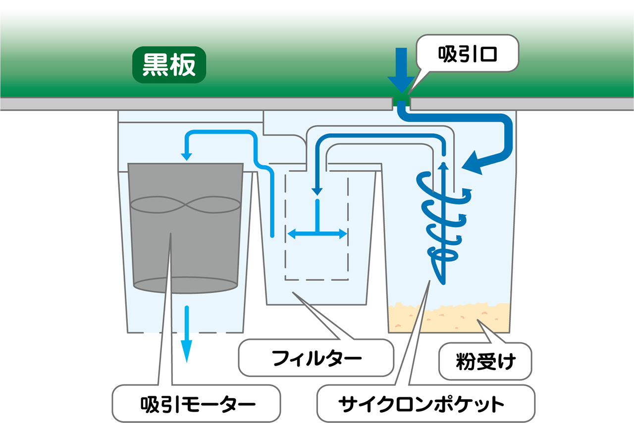 サイクロン方式 ラーフルクリーナー(電動黒板消しサイクロンクリーナー)