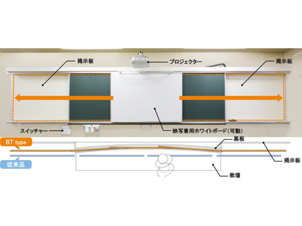 BT type ボード可動式スライドシステム