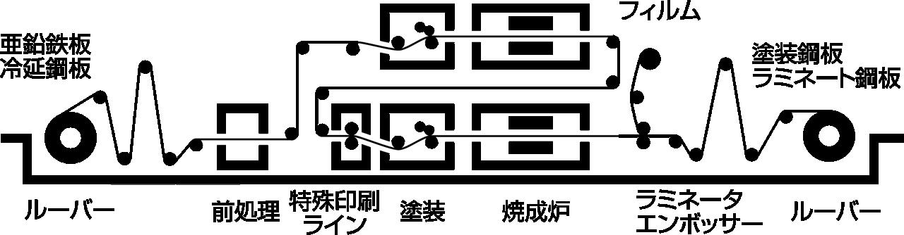 焼付け鋼製黒板 工程図